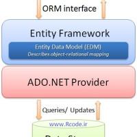 ویدیو آموزشی فرم لاگین با Entity framework